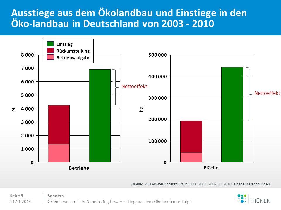 Sanders Gründe warum kein Neueinstieg bzw. Ausstieg aus dem Ökolandbau erfolgt 11.11.2014 Ausstiege aus dem Ökolandbau und Einstiege in den Öko-landba