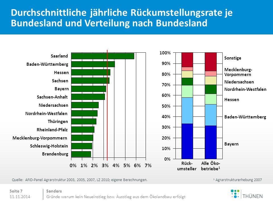 Sanders Gründe warum kein Neueinstieg bzw. Ausstieg aus dem Ökolandbau erfolgt 11.11.2014 Durchschnittliche jährliche Rückumstellungsrate je Bundeslan