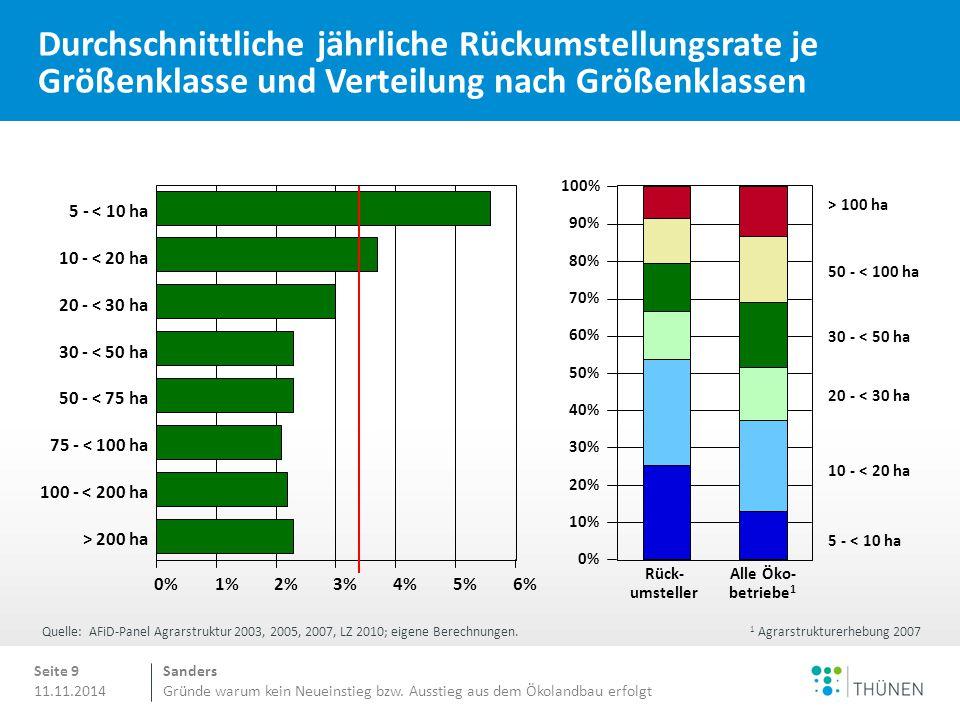 Sanders Gründe warum kein Neueinstieg bzw. Ausstieg aus dem Ökolandbau erfolgt 11.11.2014 Durchschnittliche jährliche Rückumstellungsrate je Größenkla