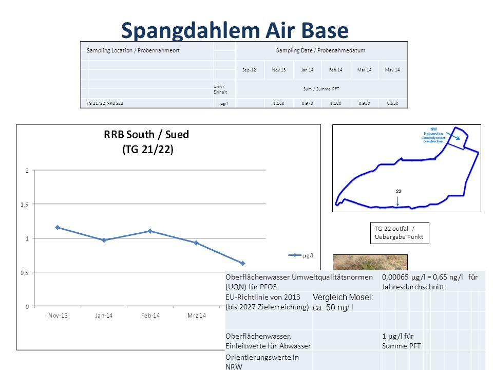 Spangdahlem Air Base TG 22 outfall / Uebergabe Punkt Sampling date/ Probenahmedatum Sampling Location / ProbennahmeortSampling Date / Probenahmedatum
