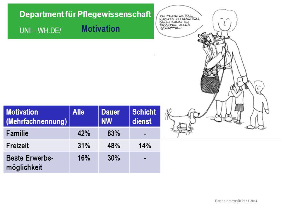 UNI – WH.DE/ Department für Pflegewissenschaft Bartholomeyczik 21.11.2014 Motivation (Mehrfachnennung) AlleDauer NW Schicht dienst Familie42%83%- Freizeit31%48%14% Beste Erwerbs- möglichkeit 16%30%-