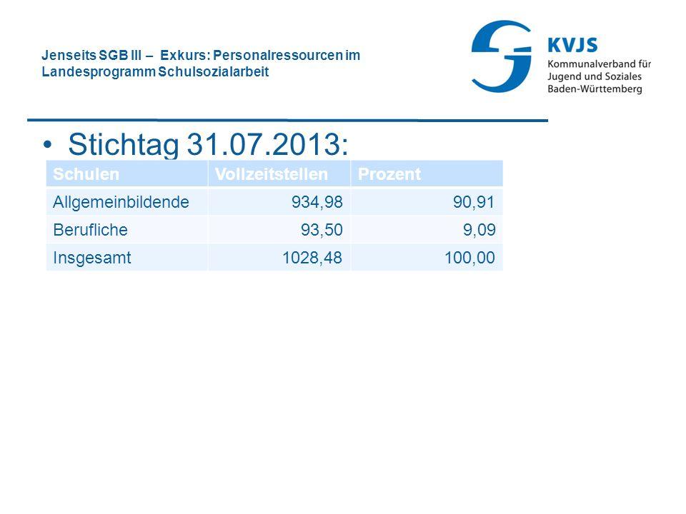 Jenseits SGB III – Exkurs: Personalressourcen im Landesprogramm Schulsozialarbeit Stichtag 31.07.2013: SchulenVollzeitstellenProzent Allgemeinbildende