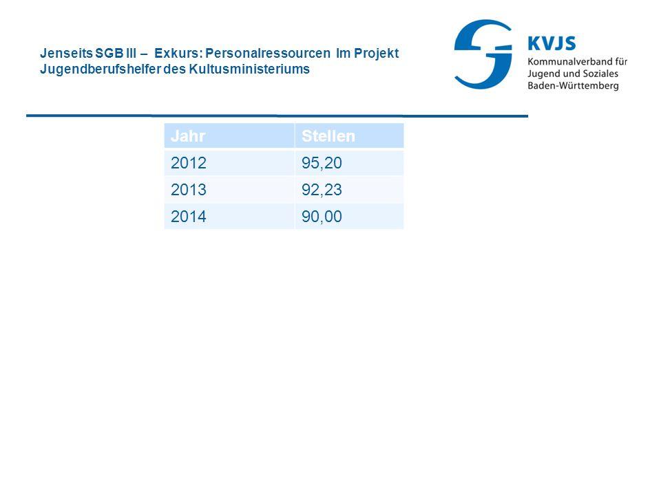 Jenseits SGB III – Exkurs: Personalressourcen Im Projekt Jugendberufshelfer des Kultusministeriums JahrStellen 201295,20 201392,23 201490,00