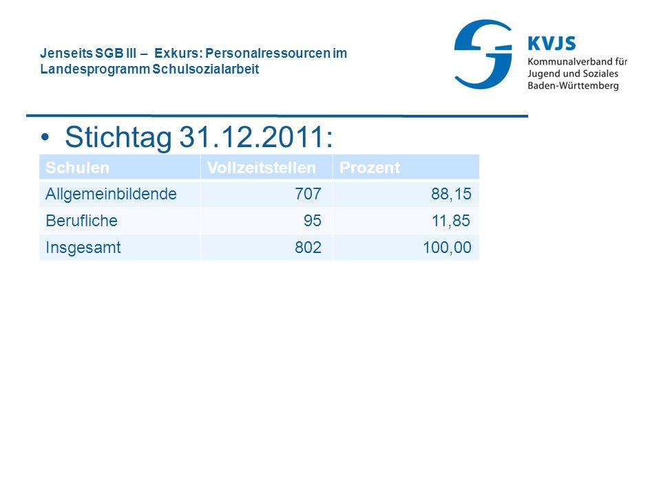 Jenseits SGB III – Exkurs: Personalressourcen im Landesprogramm Schulsozialarbeit Stichtag 31.12.2011: SchulenVollzeitstellenProzent Allgemeinbildende