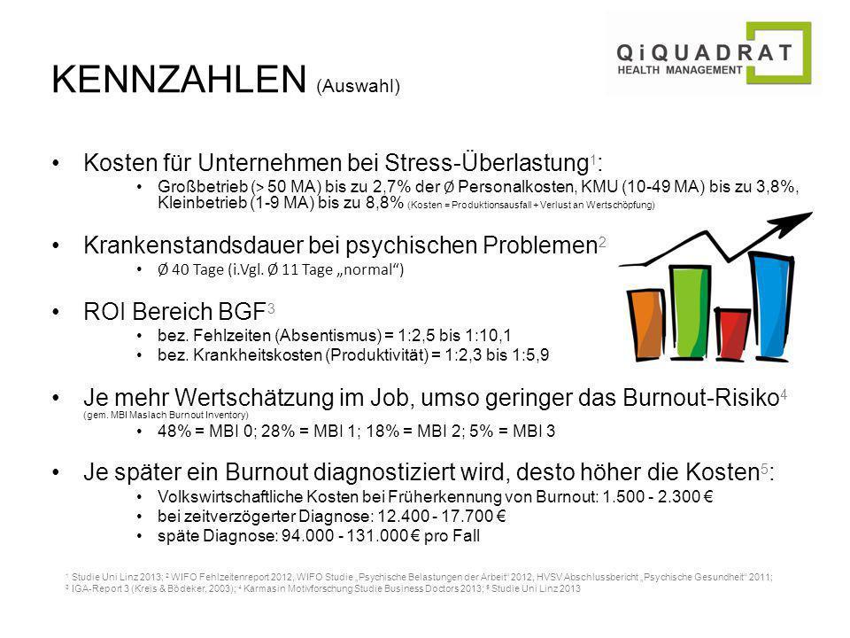 KENNZAHLEN (Auswahl) Kosten für Unternehmen bei Stress-Überlastung 1 : Großbetrieb ( > 50 MA) bis zu 2,7% der Ø Personalkosten, KMU (10-49 MA) bis zu 3,8%, Kleinbetrieb (1-9 MA) bis zu 8,8% (Kosten = Produktionsausfall + Verlust an Wertschöpfung) Krankenstandsdauer bei psychischen Problemen 2 Ø 40 Tage (i.Vgl.
