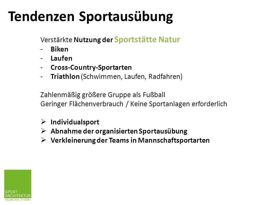 ist immer auch ENTWICKLUNG von BEWEGUNGSRÄUMEN und SPORTSTÄTTEN In Österreich zumeist verbunden mit der Renovierung und Neuprogrammierung von bestehenden Sportanlagen Empfehlenswert ist ein Sportstättenentwicklungskonzept, das regional und überregional angelegt ist Stadt- und regionale Entwicklung