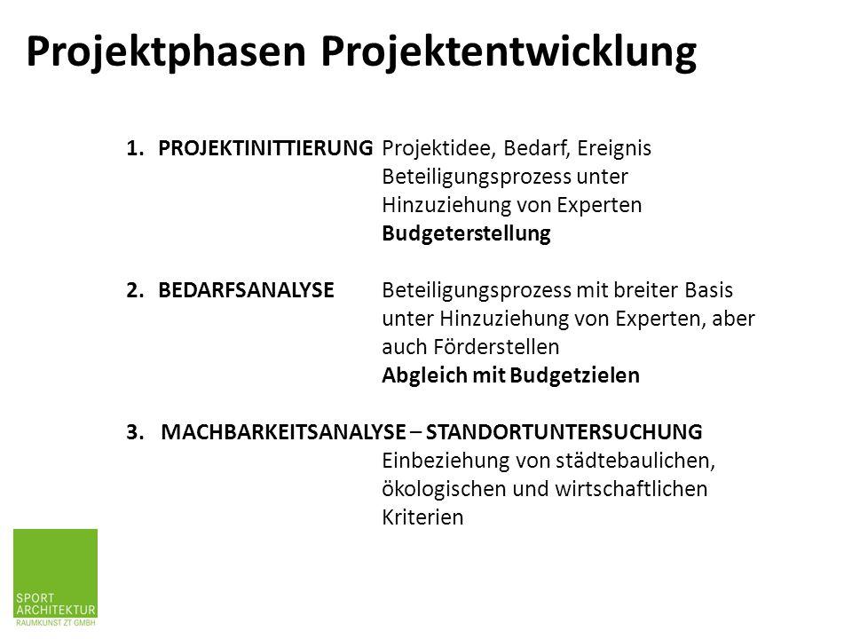 Projektphasen Projektentwicklung 1.PROJEKTINITTIERUNG Projektidee, Bedarf, Ereignis Beteiligungsprozess unter Hinzuziehung von Experten Budgeterstellung 2.BEDARFSANALYSE Beteiligungsprozess mit breiter Basis unter Hinzuziehung von Experten, aber auch Förderstellen Abgleich mit Budgetzielen 3.