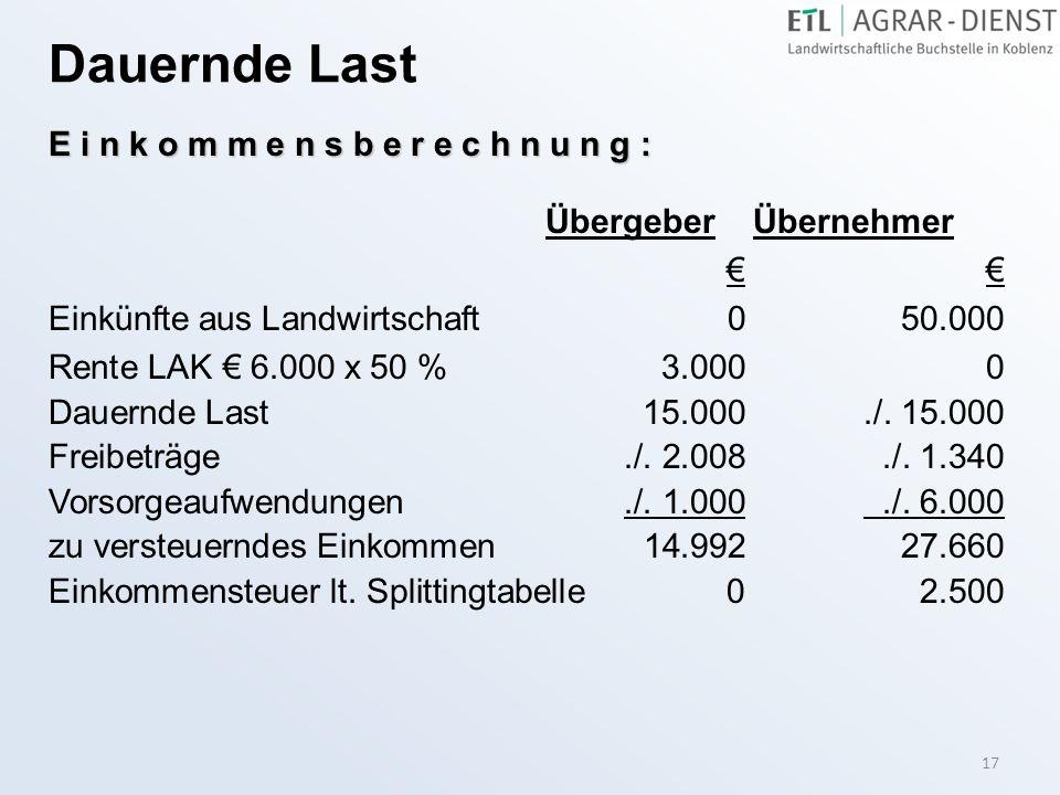 17 Dauernde Last E i n k o m m e n s b e r e c h n u n g : Übergeber Übernehmer €€ Einkünfte aus Landwirtschaft 0 50.000 Rente LAK € 6.000 x 50 %3.000