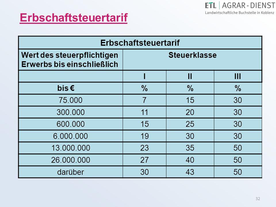 32 Erbschaftsteuertarif Wert des steuerpflichtigen Erwerbs bis einschließlich Steuerklasse IIIIII bis €%% 75.00071530 300.000112030 600.000152530 6.00