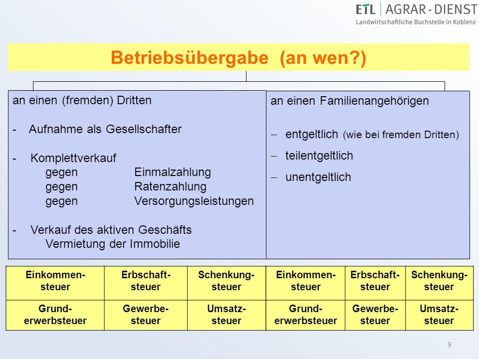 20 Abfindung weichender Erben Die weichenden Erben erhalten einkommensteuerfreies Privatvermögen.