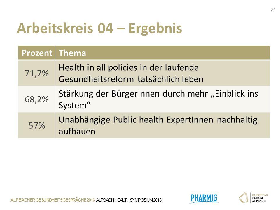 """Arbeitskreis 04 – Ergebnis 37 Prozent Thema 71,7% Health in all policies in der laufende Gesundheitsreform tatsächlich leben 68,2% Stärkung der BürgerInnen durch mehr """"Einblick ins System 57% Unabhängige Public health ExpertInnen nachhaltig aufbauen"""