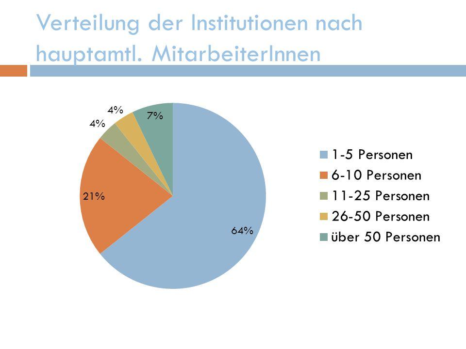 Verteilung der Institutionen nach hauptamtl. MitarbeiterInnen