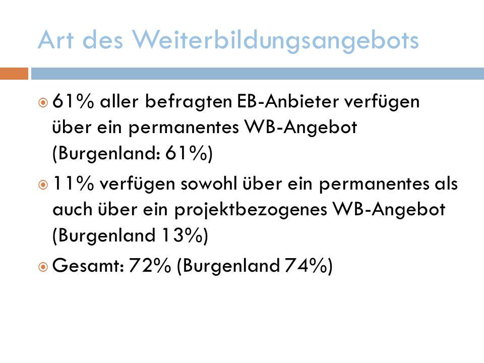 Art des Weiterbildungsangebots  61% aller befragten EB-Anbieter verfügen über ein permanentes WB-Angebot (Burgenland: 61%)  11% verfügen sowohl über ein permanentes als auch über ein projektbezogenes WB-Angebot (Burgenland 13%)  Gesamt: 72% (Burgenland 74%)