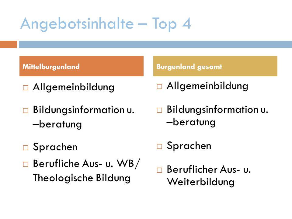 Angebotsinhalte – Top 4  Allgemeinbildung  Bildungsinformation u.