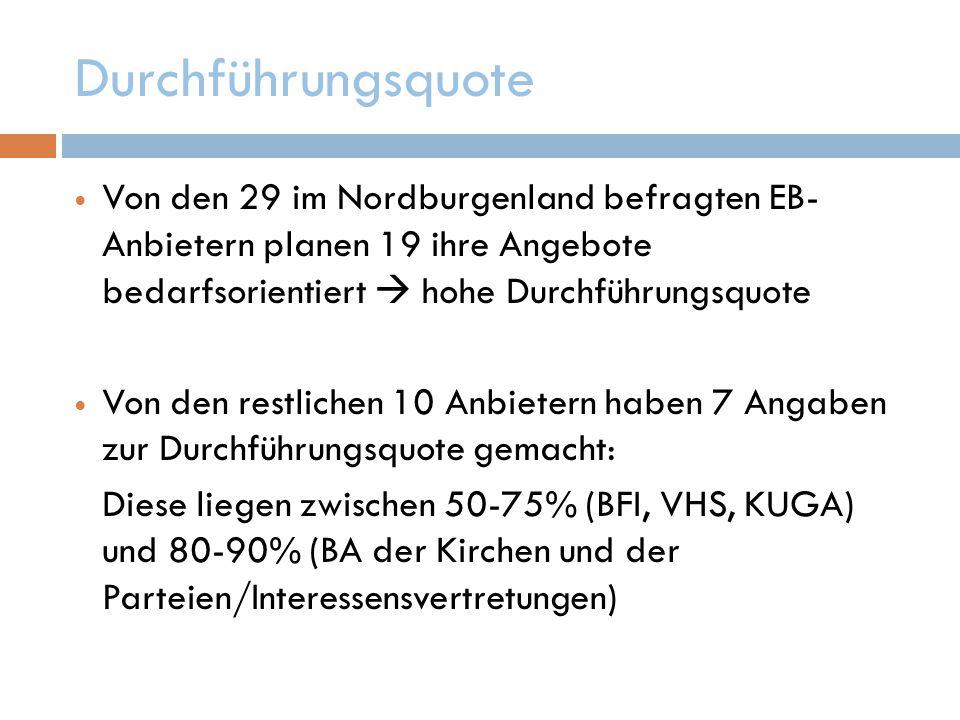 Durchführungsquote Von den 29 im Nordburgenland befragten EB- Anbietern planen 19 ihre Angebote bedarfsorientiert  hohe Durchführungsquote Von den restlichen 10 Anbietern haben 7 Angaben zur Durchführungsquote gemacht: Diese liegen zwischen 50-75% (BFI, VHS, KUGA) und 80-90% (BA der Kirchen und der Parteien/Interessensvertretungen)
