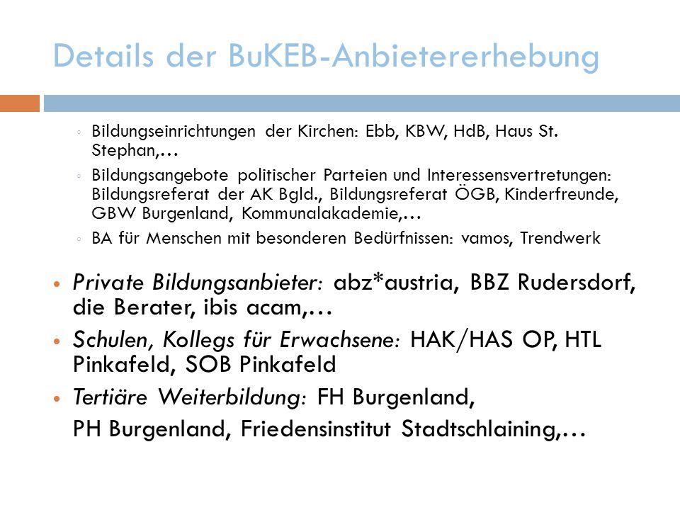Details der BuKEB-Anbietererhebung ◦ Bildungseinrichtungen der Kirchen: Ebb, KBW, HdB, Haus St.
