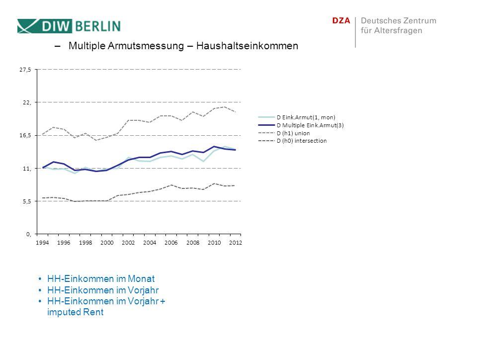–Multiple Armutsmessung – Haushaltseinkommen HH-Einkommen im Monat HH-Einkommen im Vorjahr HH-Einkommen im Vorjahr + imputed Rent