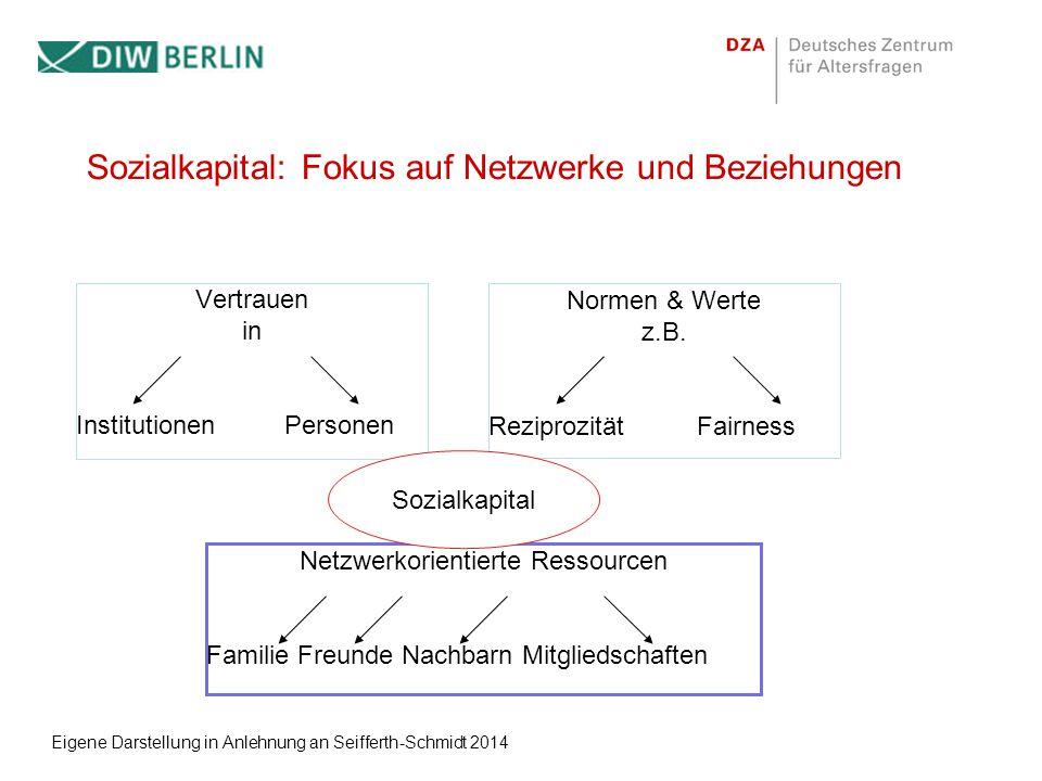 Sozialkapital: Fokus auf Netzwerke und Beziehungen Vertrauen in InstitutionenPersonen Normen & Werte z.B.
