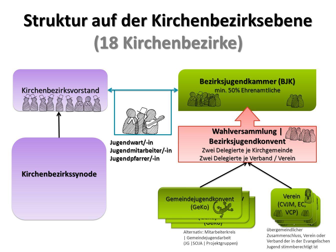 Verein (CVJM, EC, VCP) Gemeindejugendkonv ent (GeKo) (GeKo) (GeKo) (GeKo) Struktur auf der Kirchenbezirksebene (18 Kirchenbezirke) Gemeindejugendkonve