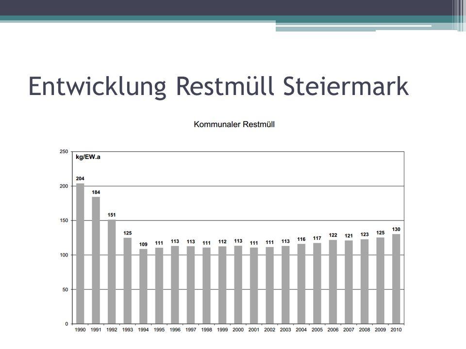 Entwicklung Restmüll Steiermark