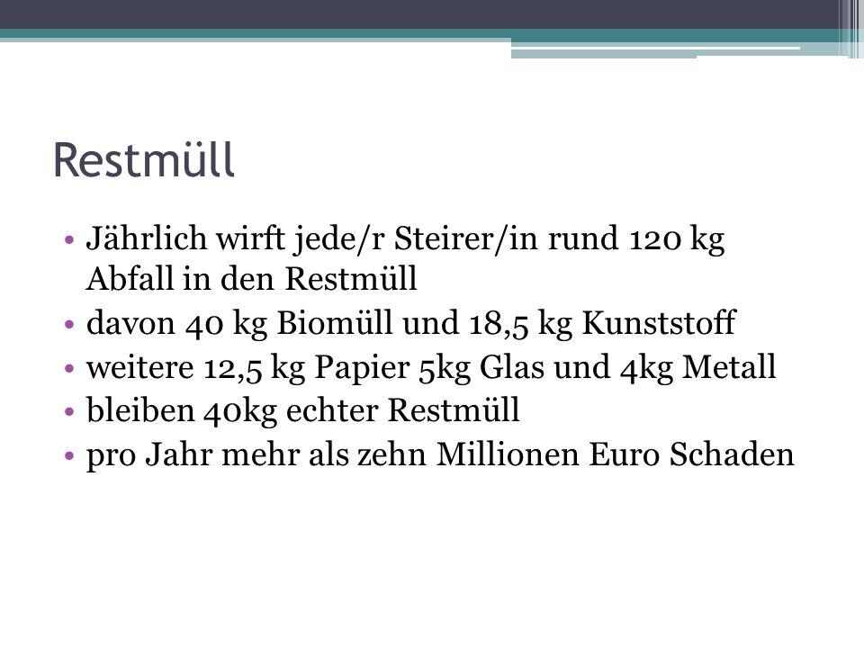 Restmüll pro Kopf Bsp Gemeinden Graz 195,52 kg Leoben 186,08 kg Deutschlandsberg 177,62 kg Gratkorn 114,89 kg Zettling 83,75 kg Raaba 68,7 kg Thal 48,91 kg Seiersberg 43,55 kg