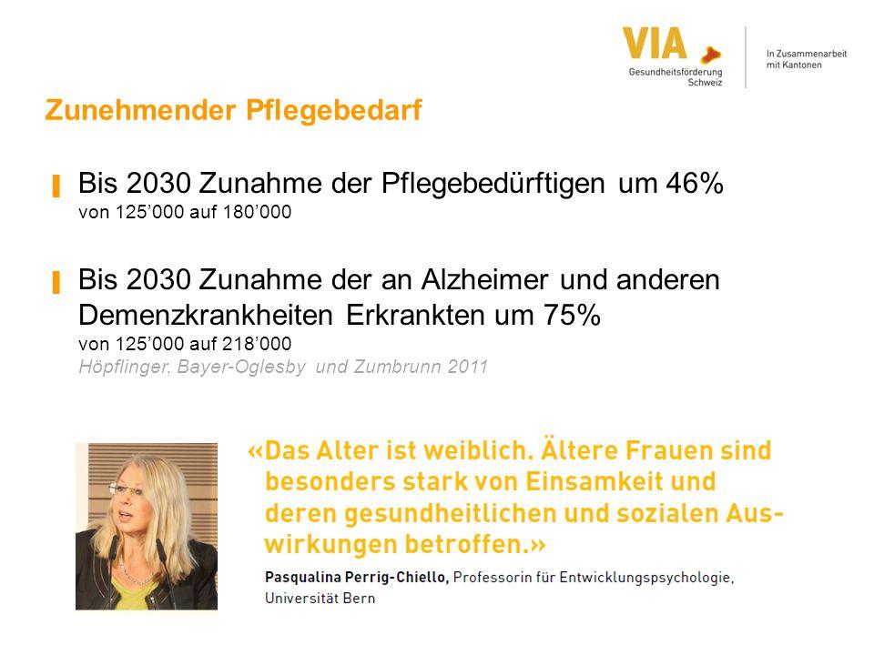Zunehmender Pflegebedarf ▐ Bis 2030 Zunahme der Pflegebedürftigen um 46% von 125'000 auf 180'000 ▐ Bis 2030 Zunahme der an Alzheimer und anderen Demen