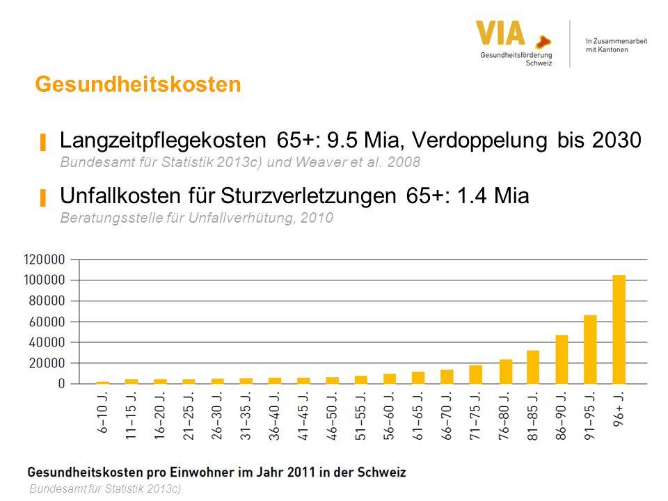 Gesundheitskosten ▐ Langzeitpflegekosten 65+: 9.5 Mia, Verdoppelung bis 2030 Bundesamt für Statistik 2013c) und Weaver et al. 2008 ▐ Unfallkosten für