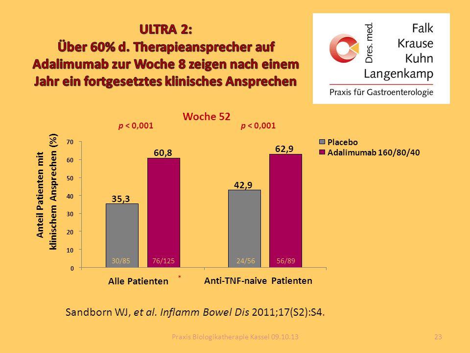 Sandborn WJ, et al. Inflamm Bowel Dis 2011;17(S2):S4. p < 0,001 35,3 42,9 60,8 62,9 0 10 20 30 40 50 60 70 Alle Patienten Anti-TNF-naive Patienten Ant