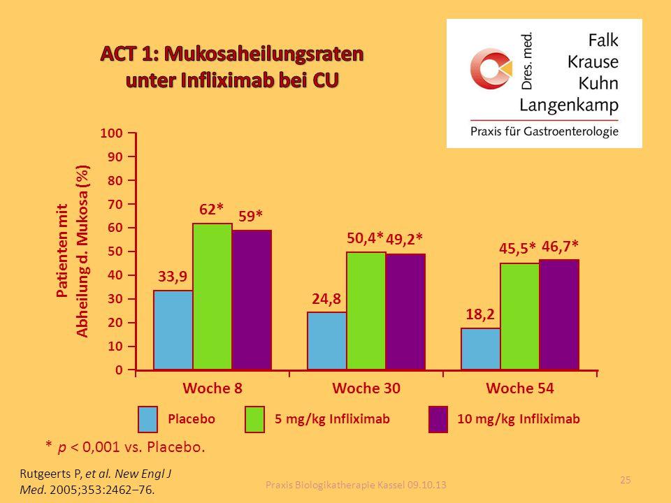 *p < 0,001 vs. Placebo. 0 10 20 30 40 50 60 70 80 90 100 Patienten mit Abheilung d. Mukosa (%) Woche 8 33,9 62* 59* Woche 30 24,8 50,4* 49,2* Woche 54