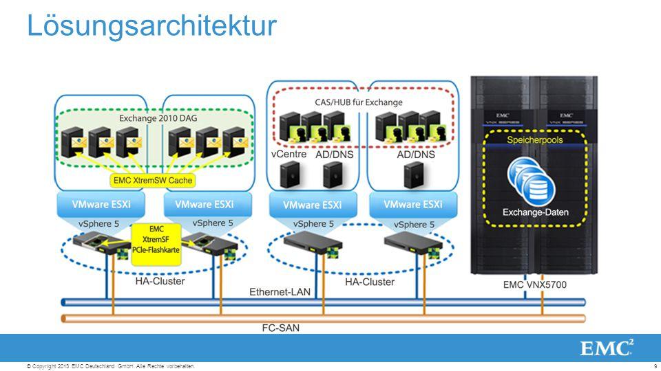 9© Copyright 2013 EMC Deutschland GmbH. Alle Rechte vorbehalten. Lösungsarchitektur
