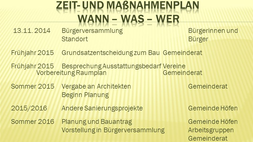13.11. 2014 BürgerversammlungBürgerinnen und StandortBürger Frühjahr 2015Grundsatzentscheidung zum Bau Gemeinderat Frühjahr 2015Besprechung Ausstattun