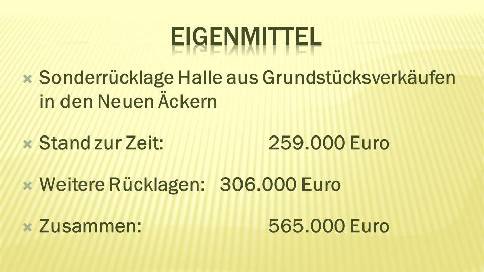  Sonderrücklage Halle aus Grundstücksverkäufen in den Neuen Äckern  Stand zur Zeit: 259.000 Euro  Weitere Rücklagen: 306.000 Euro  Zusammen: 565.0