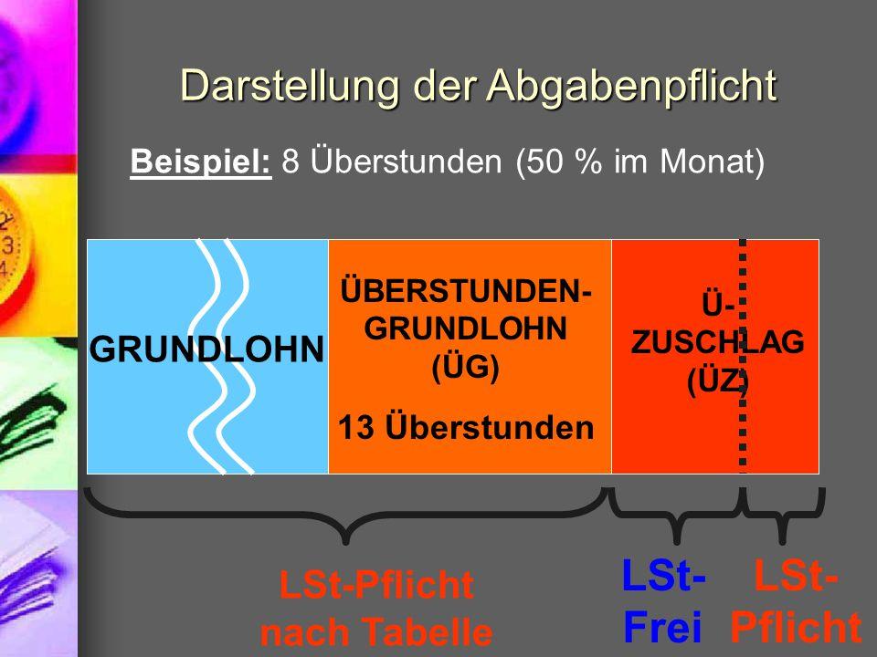 Darstellung der Abgabenpflicht Beispiel: 8 Überstunden (50 % im Monat) GRUNDLOHN ÜBERSTUNDEN- GRUNDLOHN (ÜG) 13 Überstunden Ü- ZUSCHLAG (ÜZ) LSt-Pflicht nach Tabelle LSt- Pflicht LSt- Frei