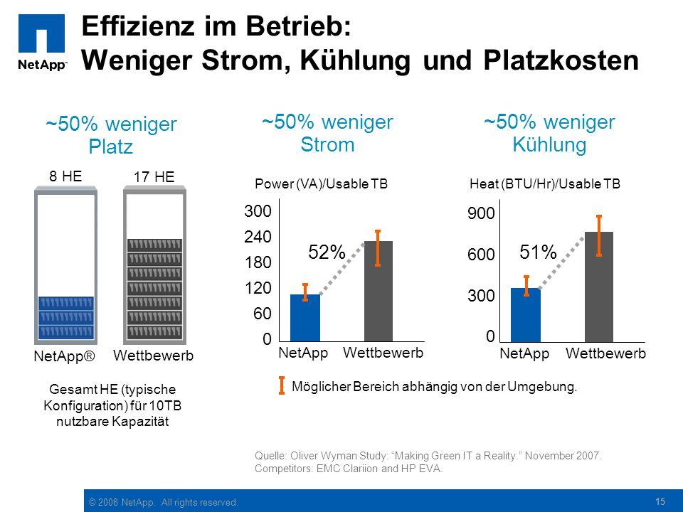 """© 2008 NetApp. All rights reserved. 15 Effizienz im Betrieb: Weniger Strom, Kühlung und Platzkosten Quelle: Oliver Wyman Study: """"Making Green IT a Rea"""