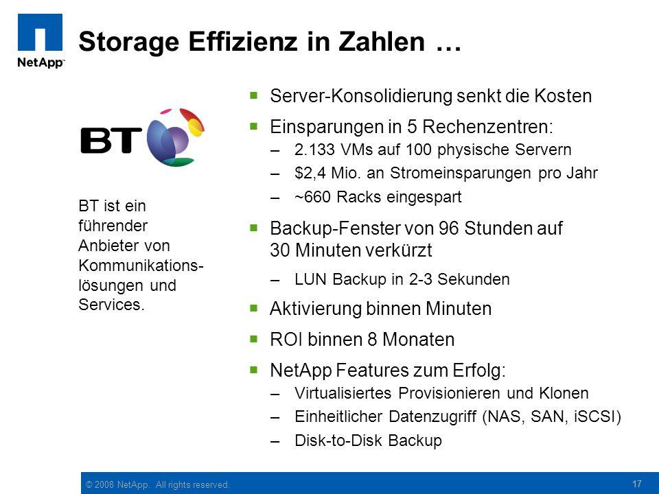 © 2008 NetApp. All rights reserved. 17 Storage Effizienz in Zahlen …  Server-Konsolidierung senkt die Kosten  Einsparungen in 5 Rechenzentren: –2.13