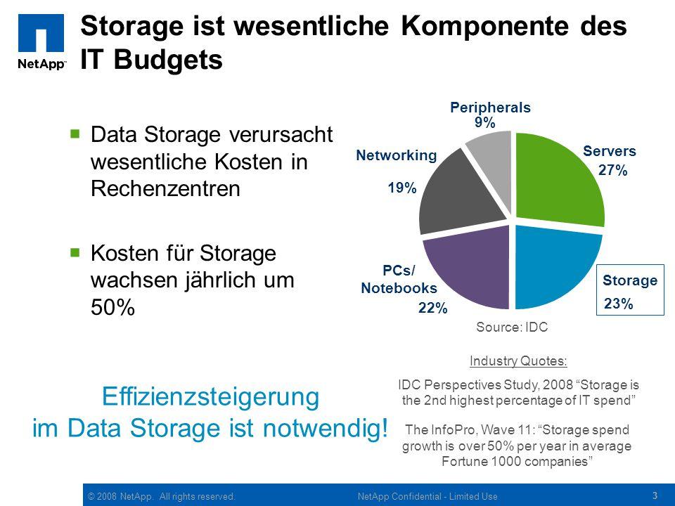 © 2008 NetApp. All rights reserved. 33 NetApp Confidential - Limited Use Storage ist wesentliche Komponente des IT Budgets  Data Storage verursacht w