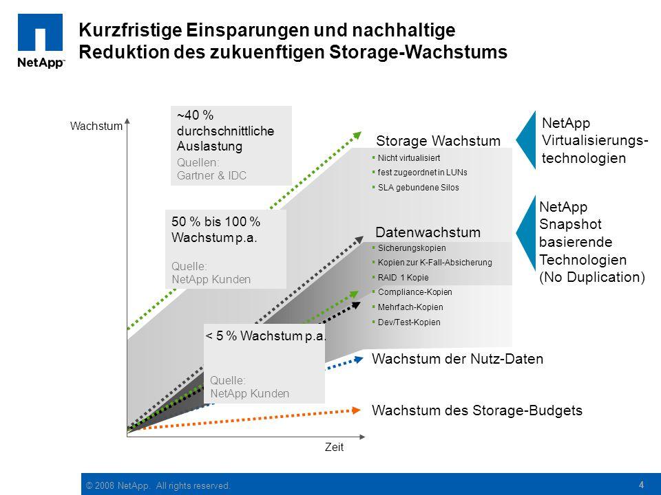 © 2008 NetApp. All rights reserved. 44 Kurzfristige Einsparungen und nachhaltige Reduktion des zukuenftigen Storage-Wachstums Wachstum des Storage-Bud