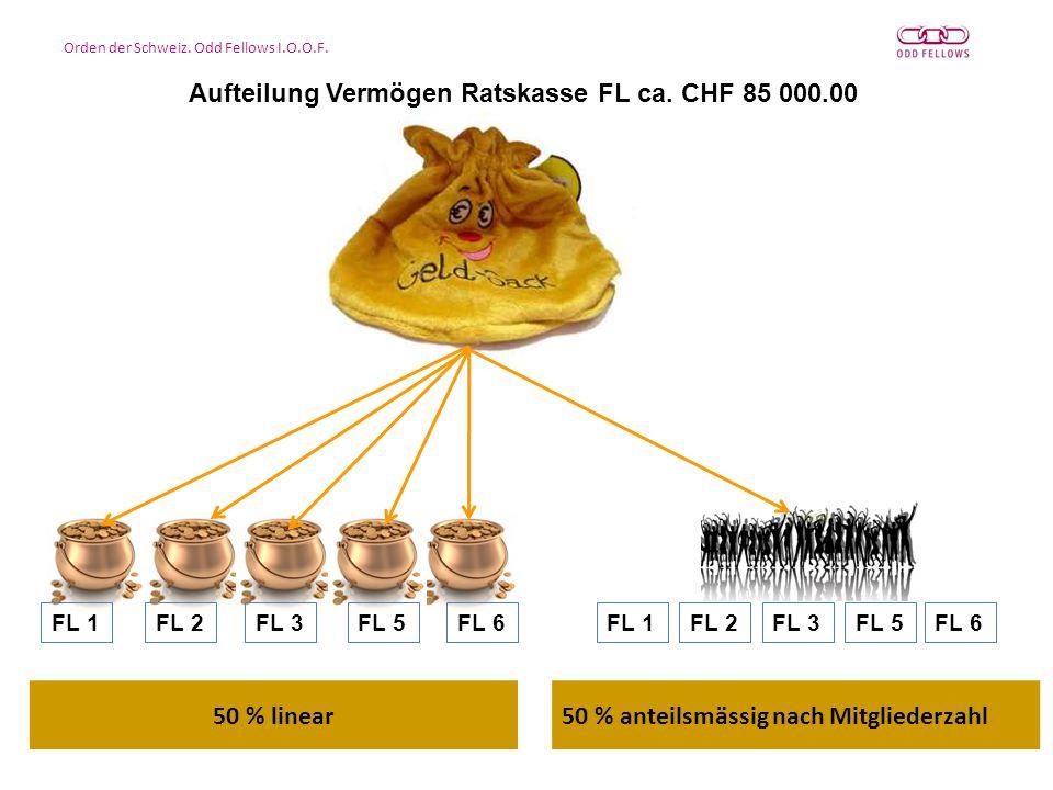 Orden der Schweiz. Odd Fellows I.O.O.F. Aufteilung Vermögen Ratskasse FL ca.