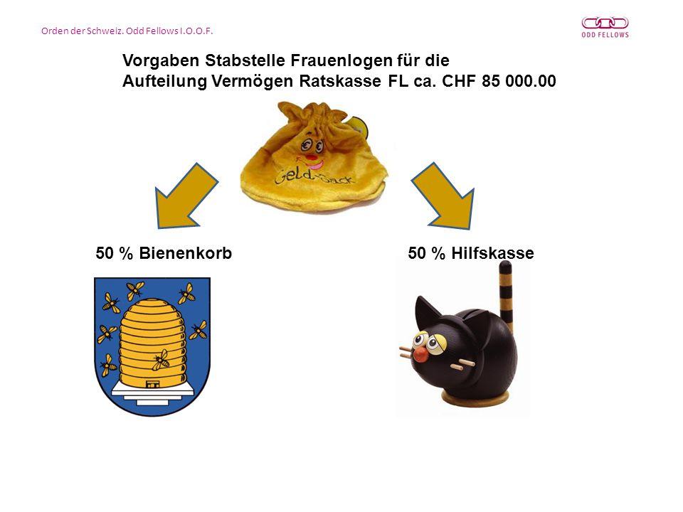 Grosslogenkasse Ratskasse 50 % Bienenkorb50 % Hilfskasse Vorgaben Stabstelle Frauenlogen für die Aufteilung Vermögen Ratskasse FL ca.