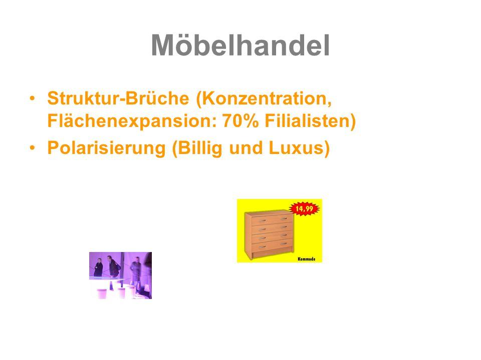 Möbelhandel Struktur-Brüche (Konzentration, Flächenexpansion: 70% Filialisten) Polarisierung (Billig und Luxus)