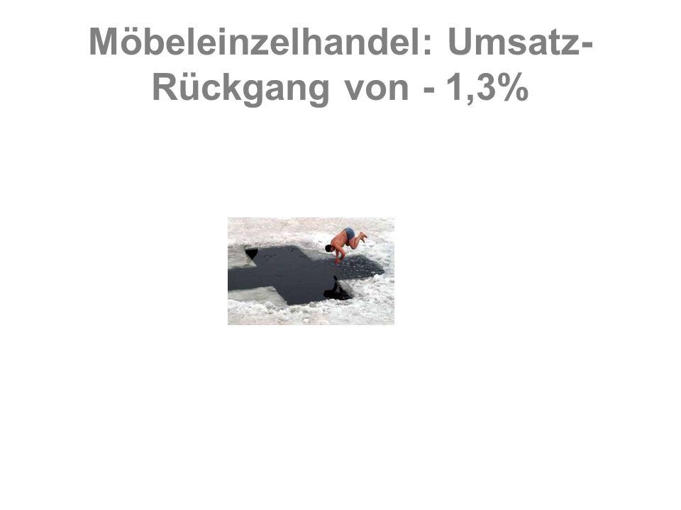 Möbeleinzelhandel: Umsatz- Rückgang von - 1,3%