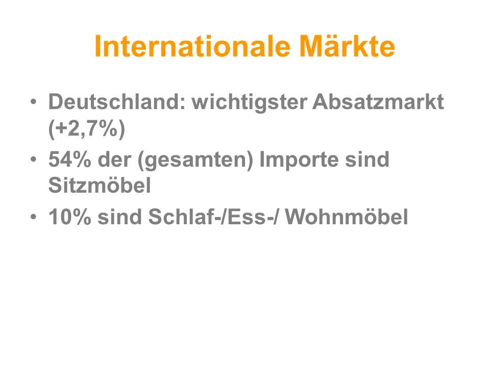 Internationale Märkte Deutschland: wichtigster Absatzmarkt (+2,7%) 54% der (gesamten) Importe sind Sitzmöbel 10% sind Schlaf-/Ess-/ Wohnmöbel