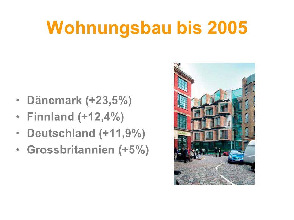 Wohnungsbau bis 2005 Dänemark (+23,5%) Finnland (+12,4%) Deutschland (+11,9%) Grossbritannien (+5%)