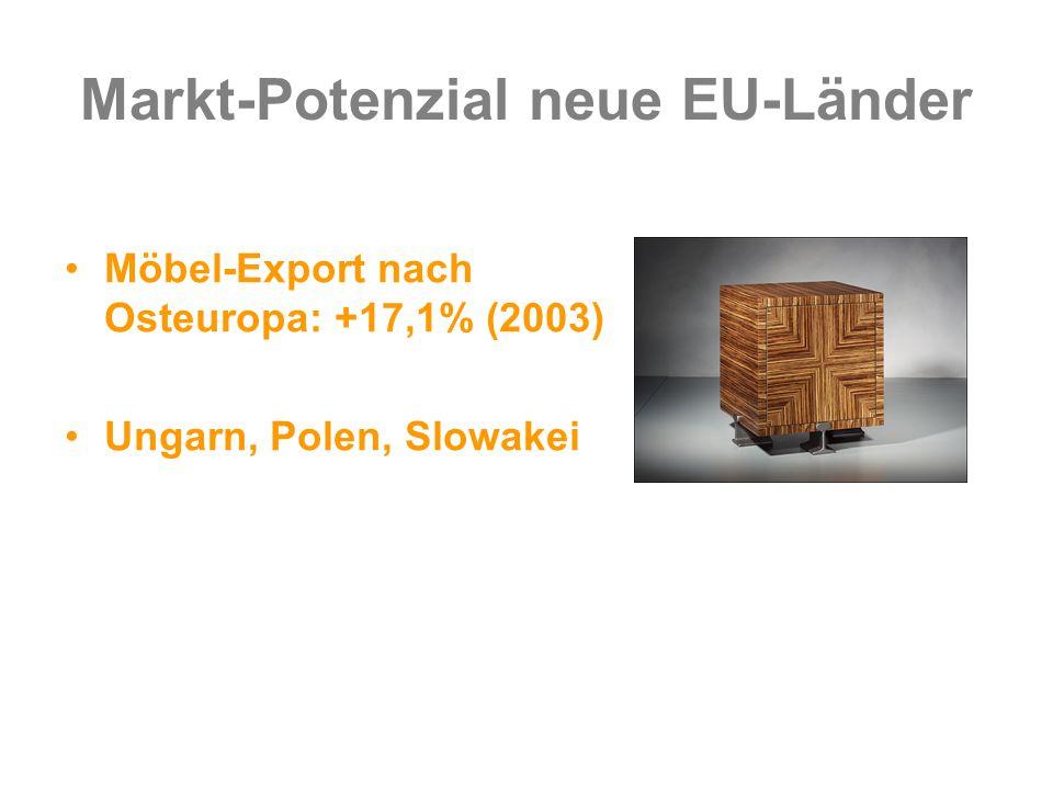 Markt-Potenzial neue EU-Länder Möbel-Export nach Osteuropa: +17,1% (2003) Ungarn, Polen, Slowakei