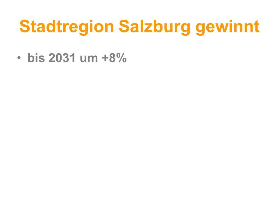 Stadtregion Salzburg gewinnt bis 2031 um +8%