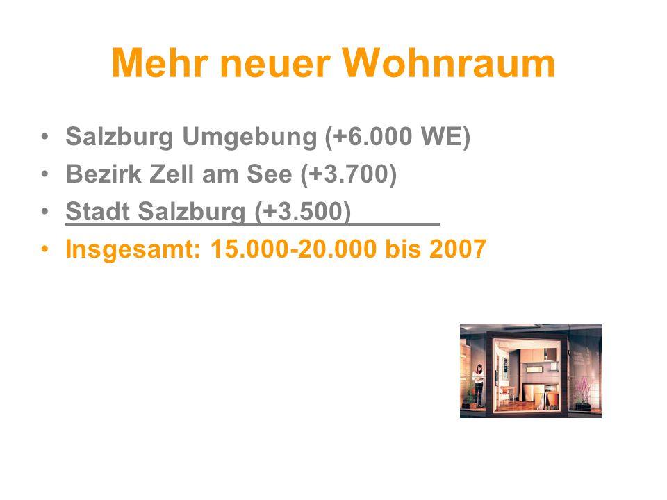 Mehr neuer Wohnraum Salzburg Umgebung (+6.000 WE) Bezirk Zell am See (+3.700) Stadt Salzburg (+3.500) Insgesamt: 15.000-20.000 bis 2007