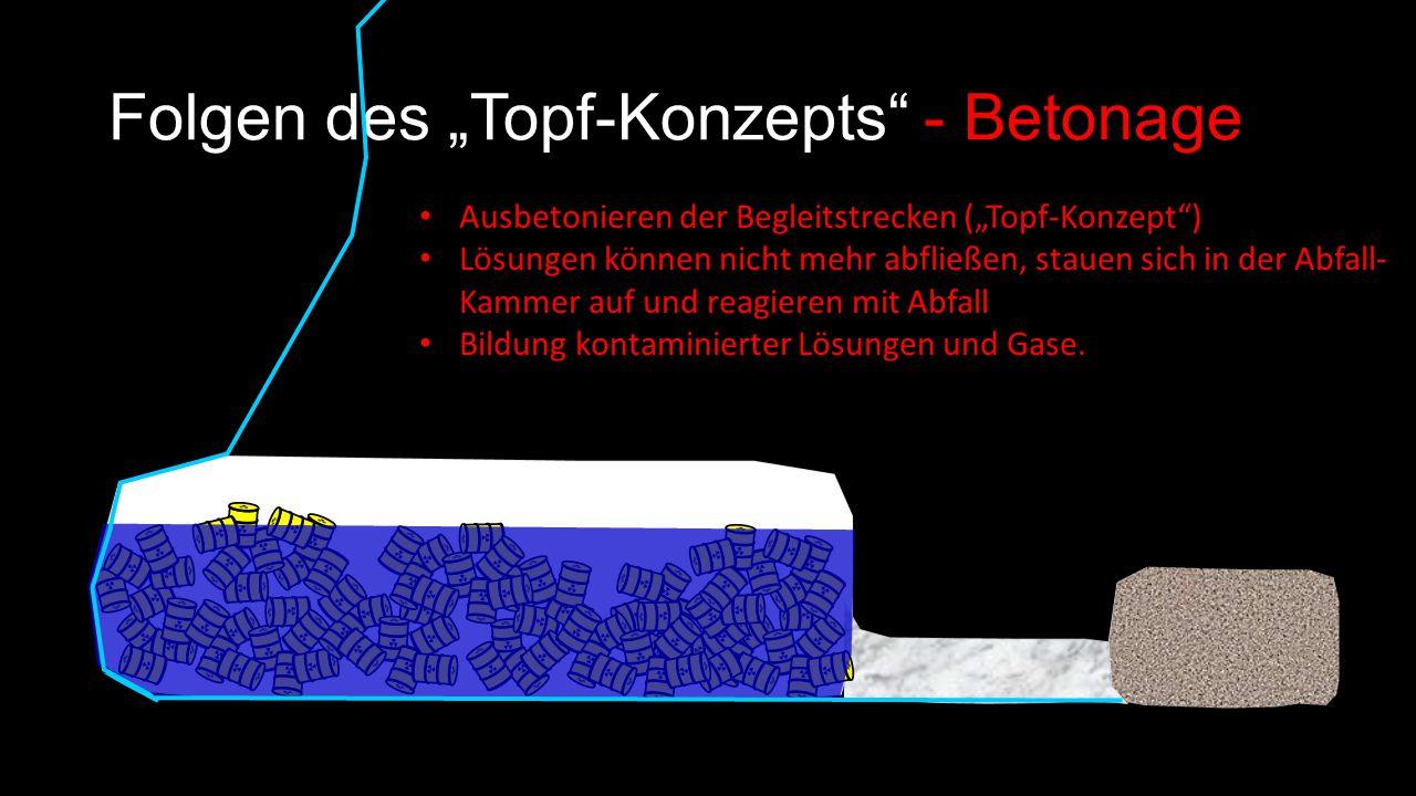 """Folgen des """"Topf-Konzepts - Betonage Ausbetonieren der Begleitstrecken (""""Topf-Konzept ) Lösungen können nicht mehr abfließen, stauen sich in der Abfall- Kammer auf und reagieren mit Abfall Bildung kontaminierter Lösungen und Gase."""