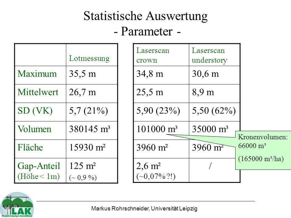 Markus Rohrschneider, Universität Leipzig Statistische Auswertung - Parameter - Lotmessung Maximum35,5 m Mittelwert26,7 m SD (VK)5,7 (21%) Volumen380145 m³ Fläche15930 m² Gap-Anteil (Höhe < 1m) 125 m² (~ 0,9 %) Laserscan crown Laserscan understory 34,8 m30,6 m 25,5 m8,9 m 5,90 (23%)5,50 (62%) 101000 m³35000 m³ 3960 m² 2,6 m² (~0,07% ?!) / Kronenvolumen: 66000 m³ (165000 m³/ha)