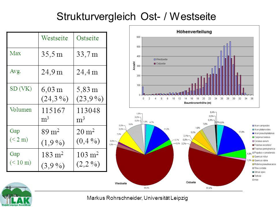 Markus Rohrschneider, Universität Leipzig Strukturvergleich Ost- / Westseite WestseiteOstseite Max 35,5 m33,7 m Avg.