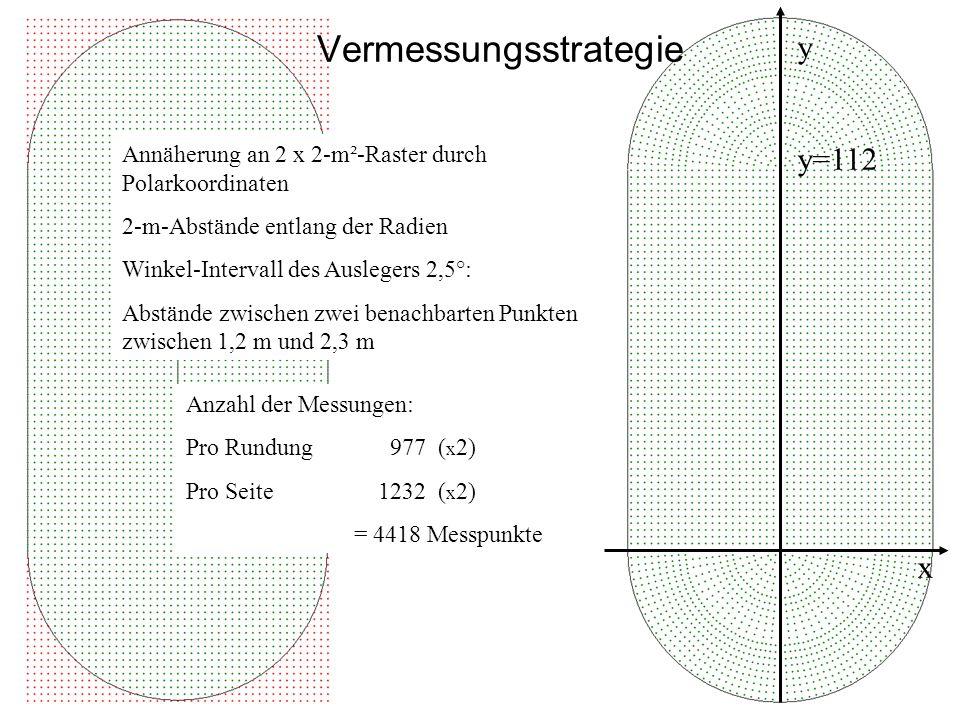 Annäherung an 2 x 2-m²-Raster durch Polarkoordinaten 2-m-Abstände entlang der Radien Winkel-Intervall des Auslegers 2,5°: Abstände zwischen zwei benachbarten Punkten zwischen 1,2 m und 2,3 m Anzahl der Messungen: Pro Rundung 977 ( x 2) Pro Seite1232 ( x 2) = 4418 Messpunkte x y y=112 Vermessungsstrategie